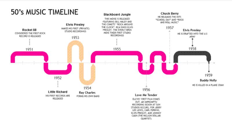 Timeline música en clase de Inglés