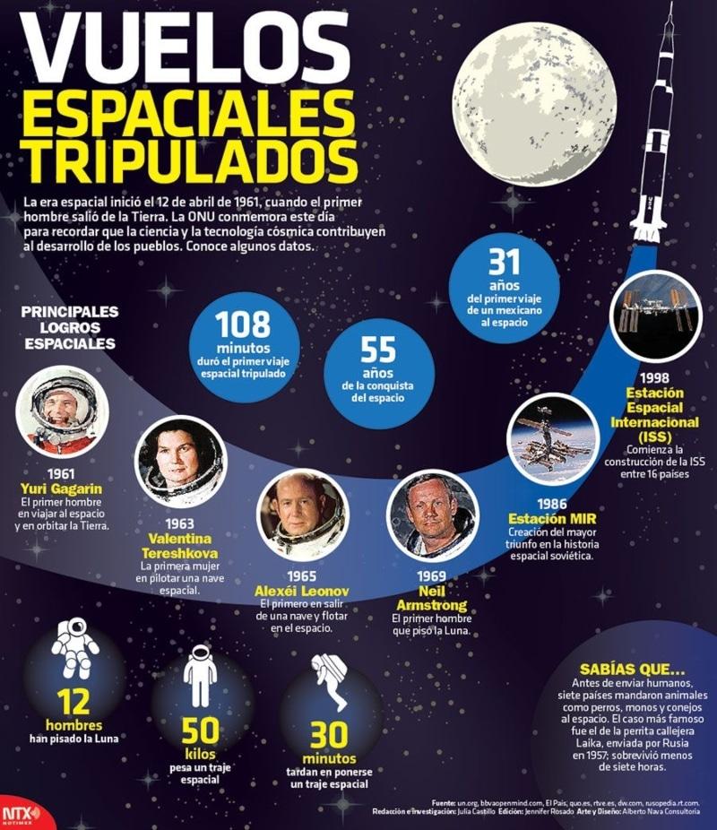 Infografía histórica vuelos espacio