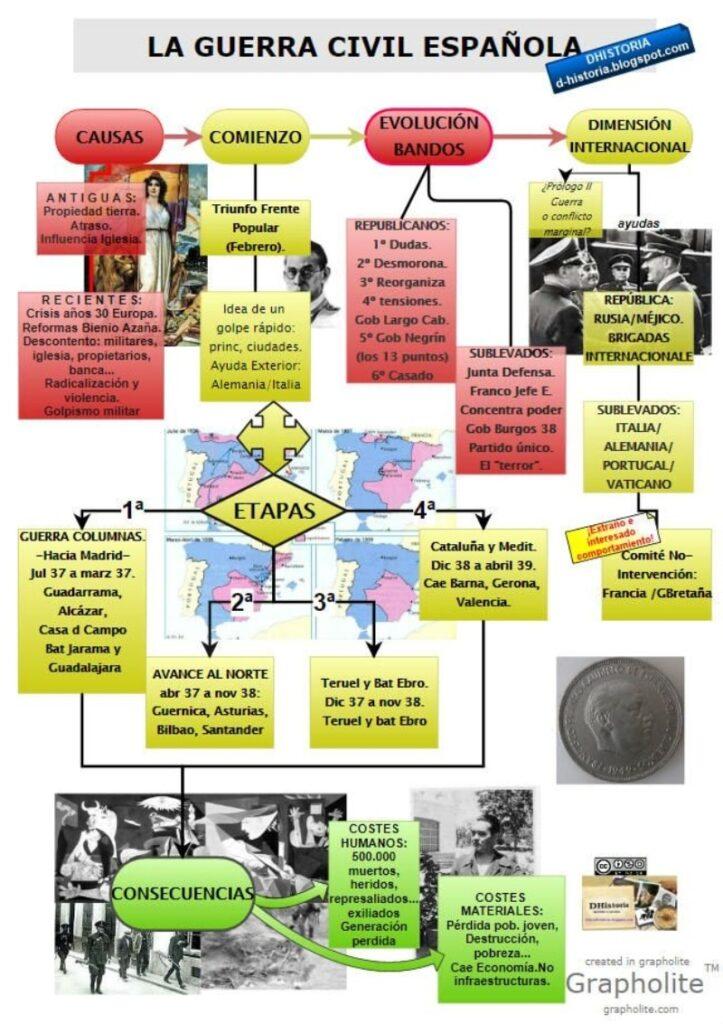 Infografía guerra civil