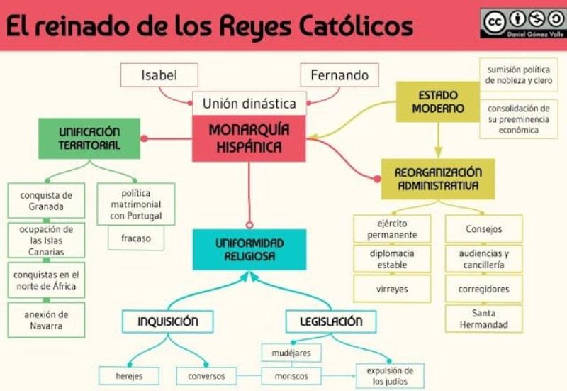 Infografía reyes católicos