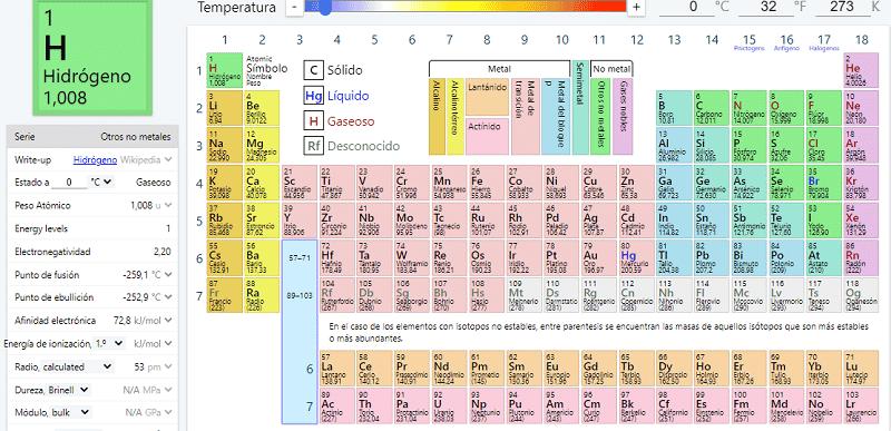 Ptable Recursos Química