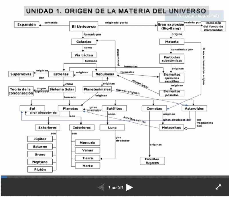 Mapa Slideshare Biología