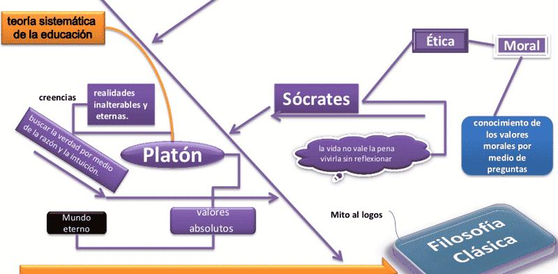 Mapa mental filosofía