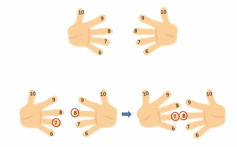 Trucos tablas multiplicar