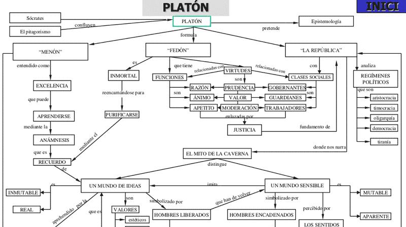 Esquema Platón