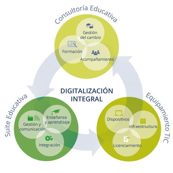 Digitalización integral