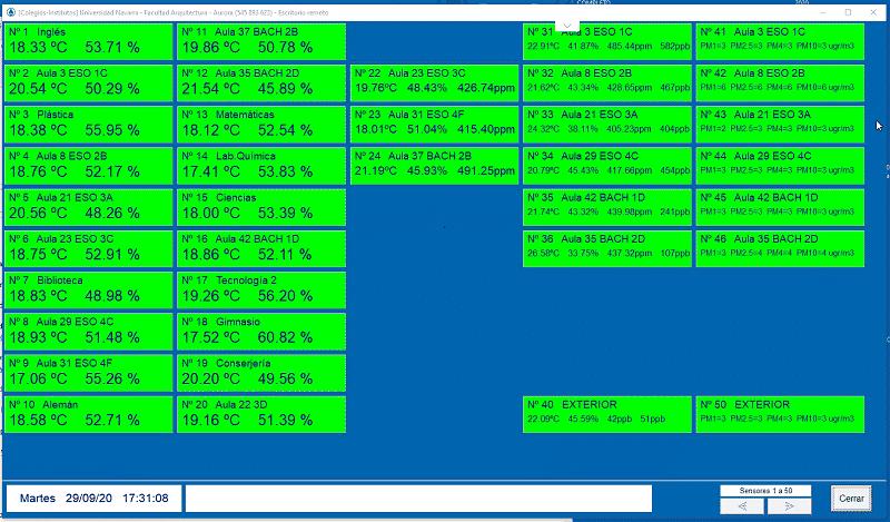eficiencia energética medidores de CO2