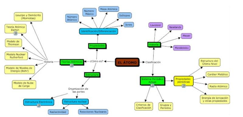 Mapa mental Física el átomo