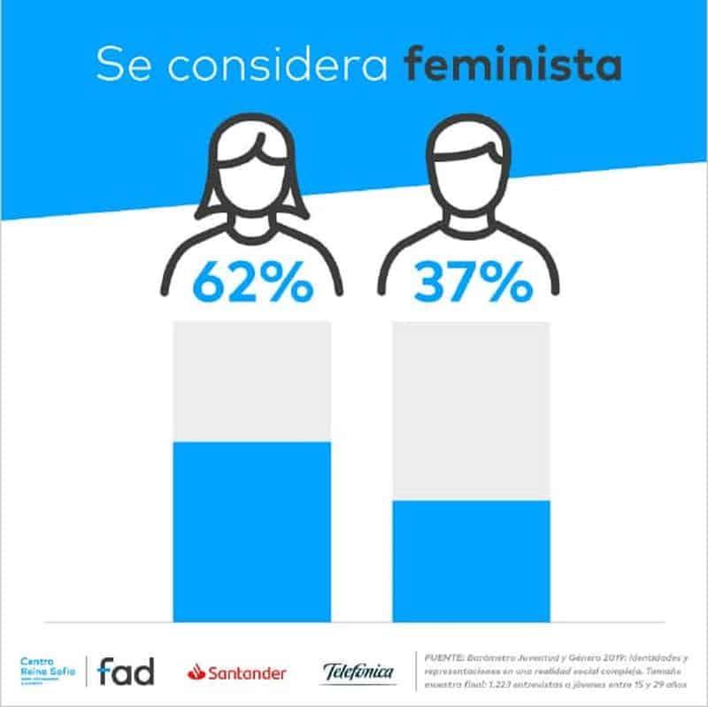 Se considera feminista, porcentaje.
